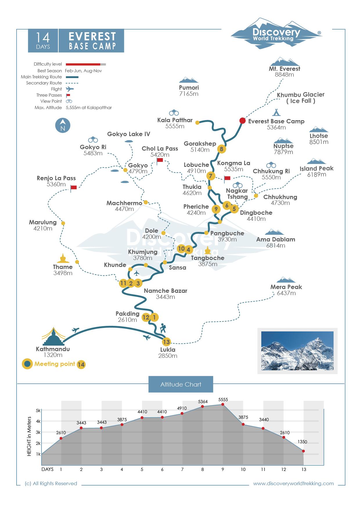 Everest Gokyo Ri Trek Route Map